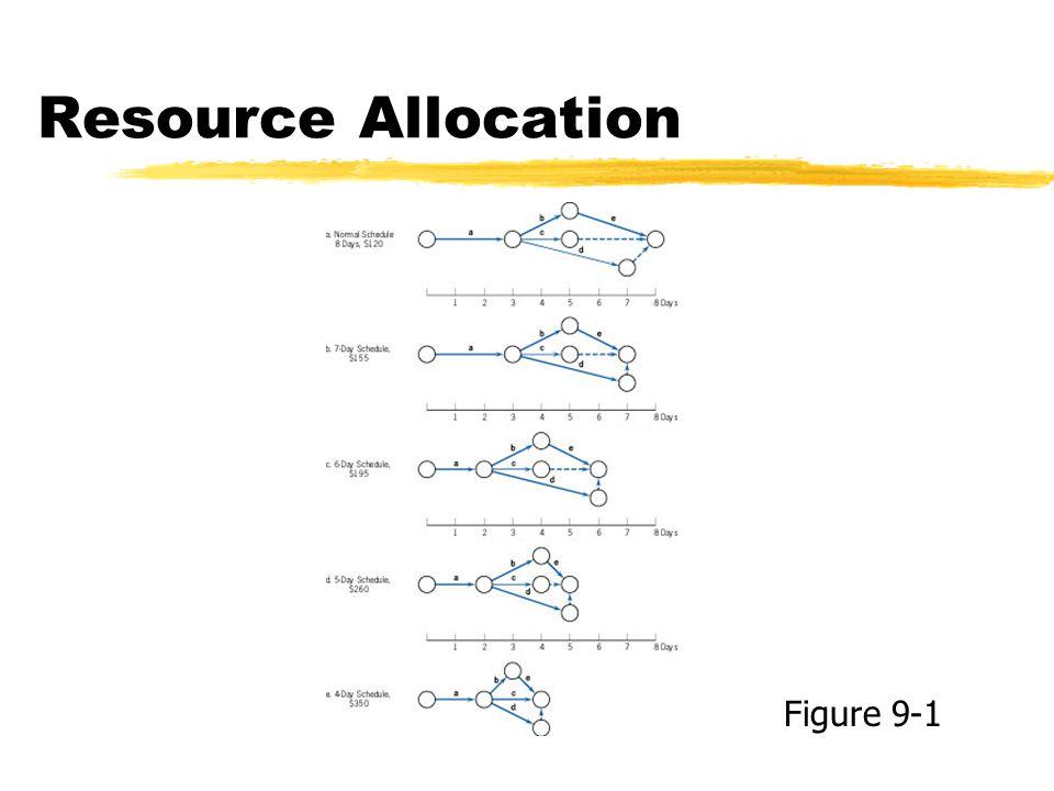Resource Allocation Figure 9-1