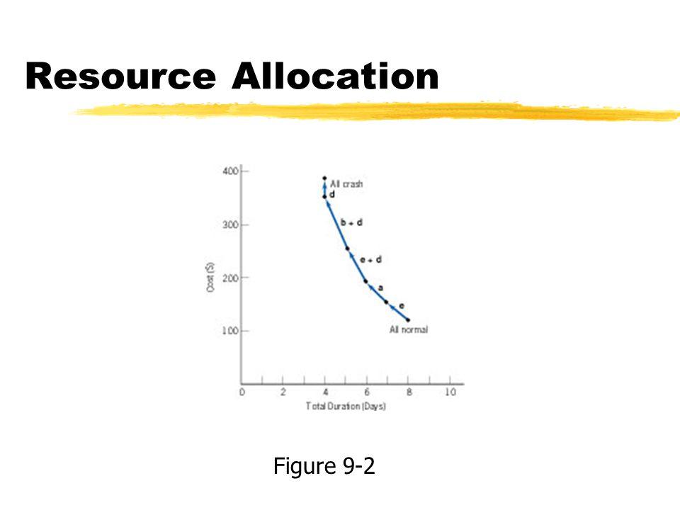 Resource Allocation Figure 9-2