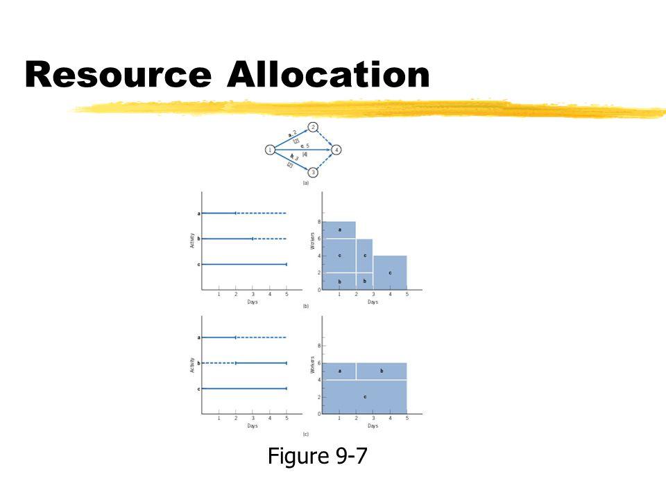 Resource Allocation Figure 9-7
