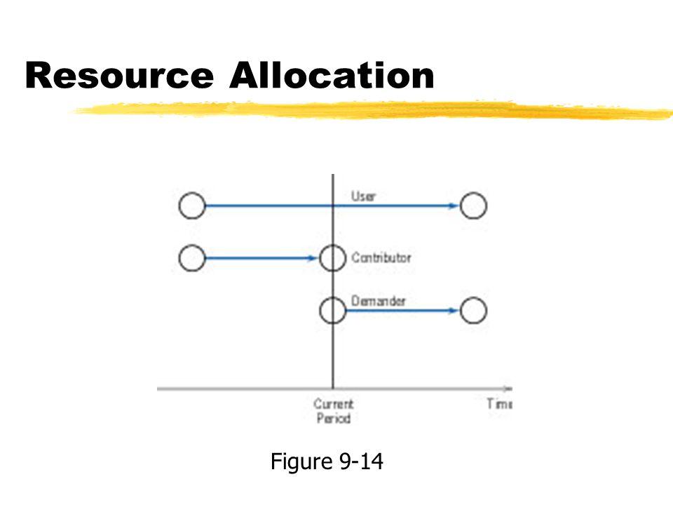 Resource Allocation Figure 9-14