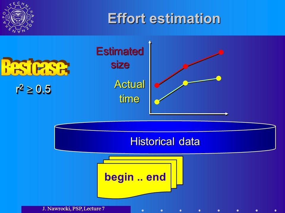 J. Nawrocki, PSP, Lecture 7 Effort estimation begin..