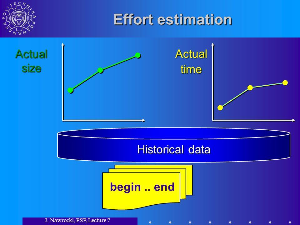 J. Nawrocki, PSP, Lecture 7 Effort estimation begin.. end Actualsize Actualtime Historical data