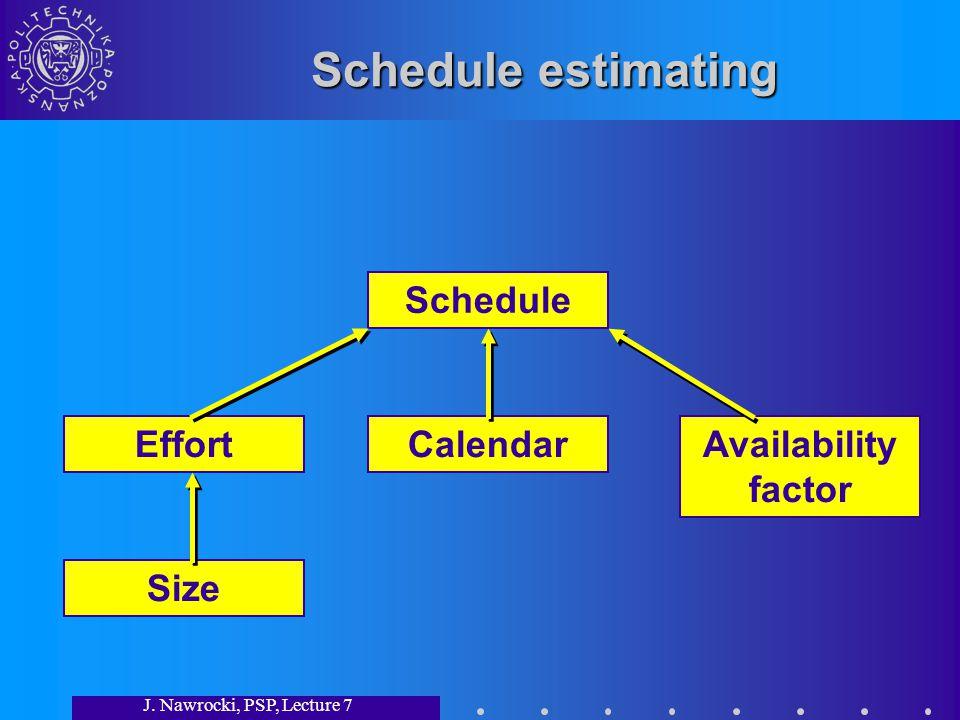 J. Nawrocki, PSP, Lecture 7 Schedule estimating Size Effort Calendar Schedule Availability factor