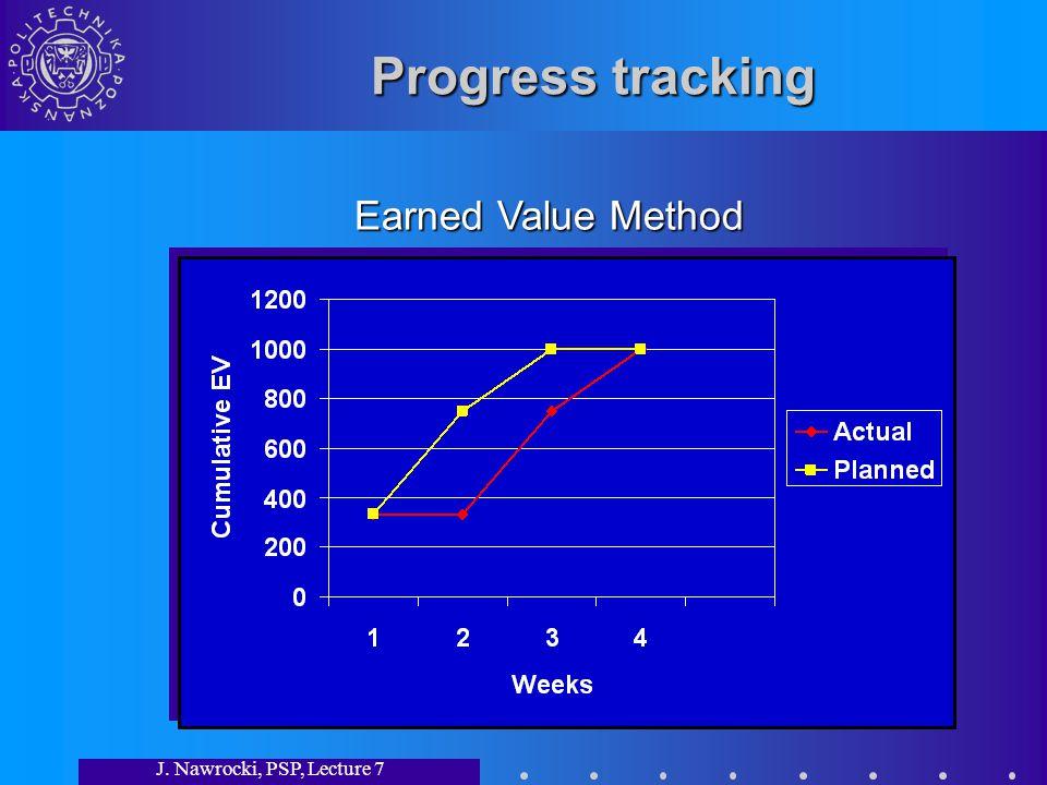 J. Nawrocki, PSP, Lecture 7 Progress tracking Earned Value Method