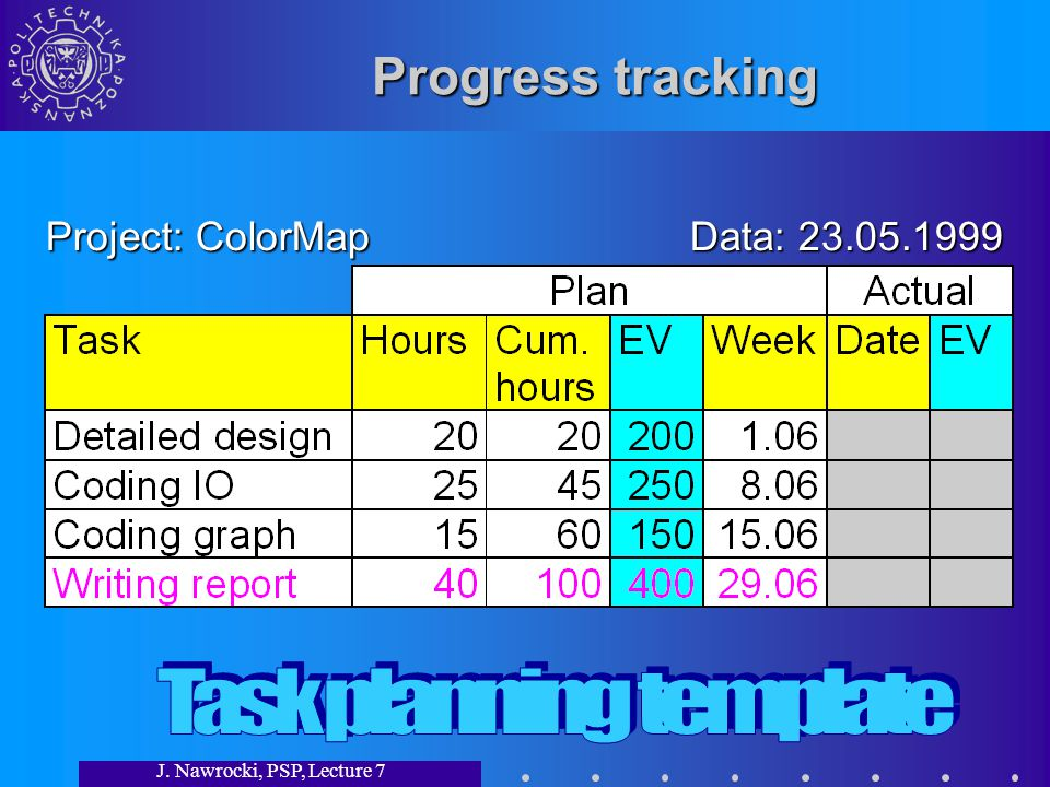 J. Nawrocki, PSP, Lecture 7 Progress tracking Project: ColorMap Data: 23.05.1999
