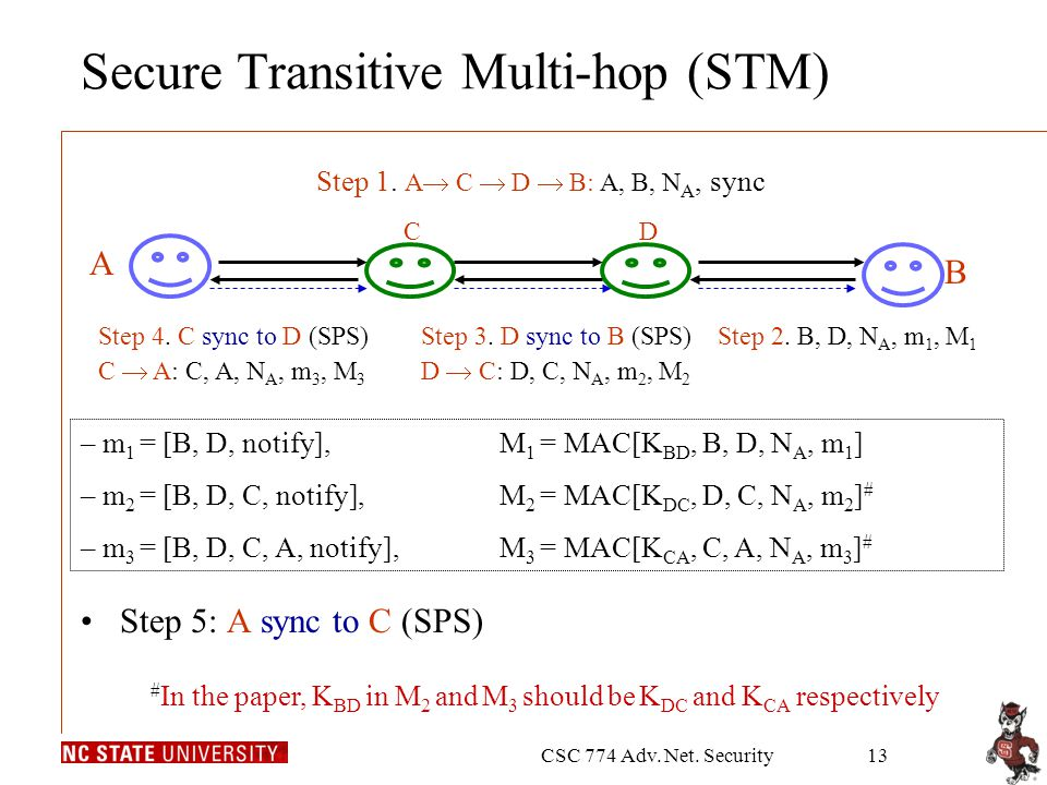 CSC 774 Adv. Net. Security13 Secure Transitive Multi-hop (STM) Step 5: A sync to C (SPS) Step 1.