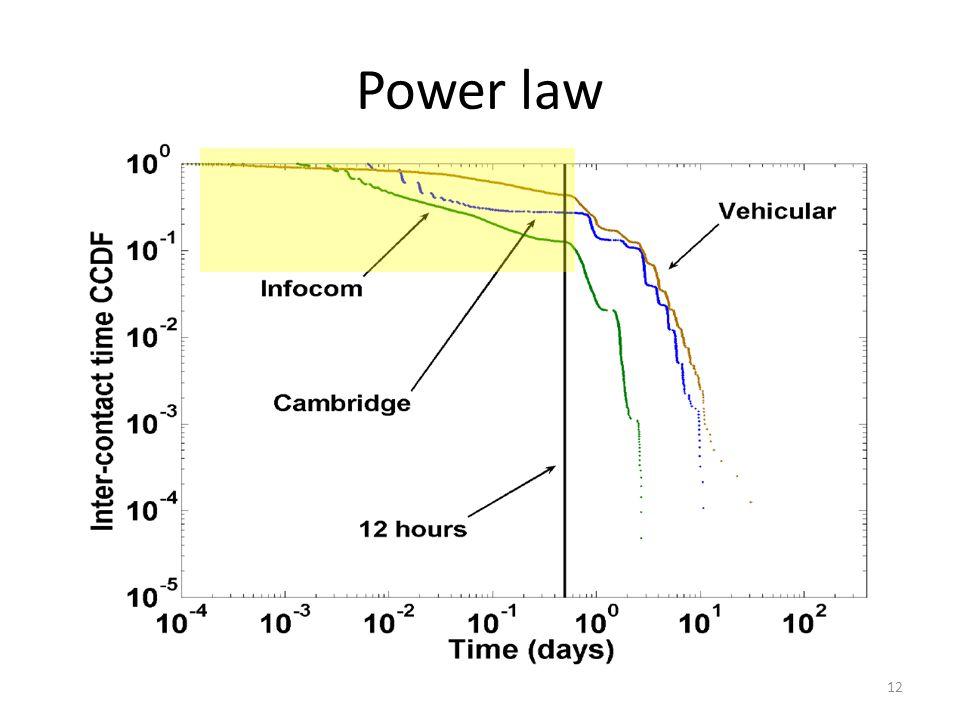 Power law 12