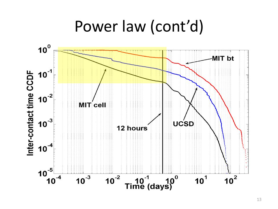 Power law (contd) 13