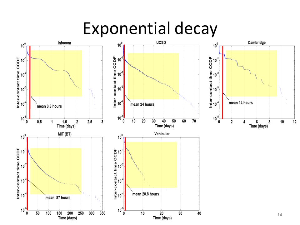 Exponential decay 14