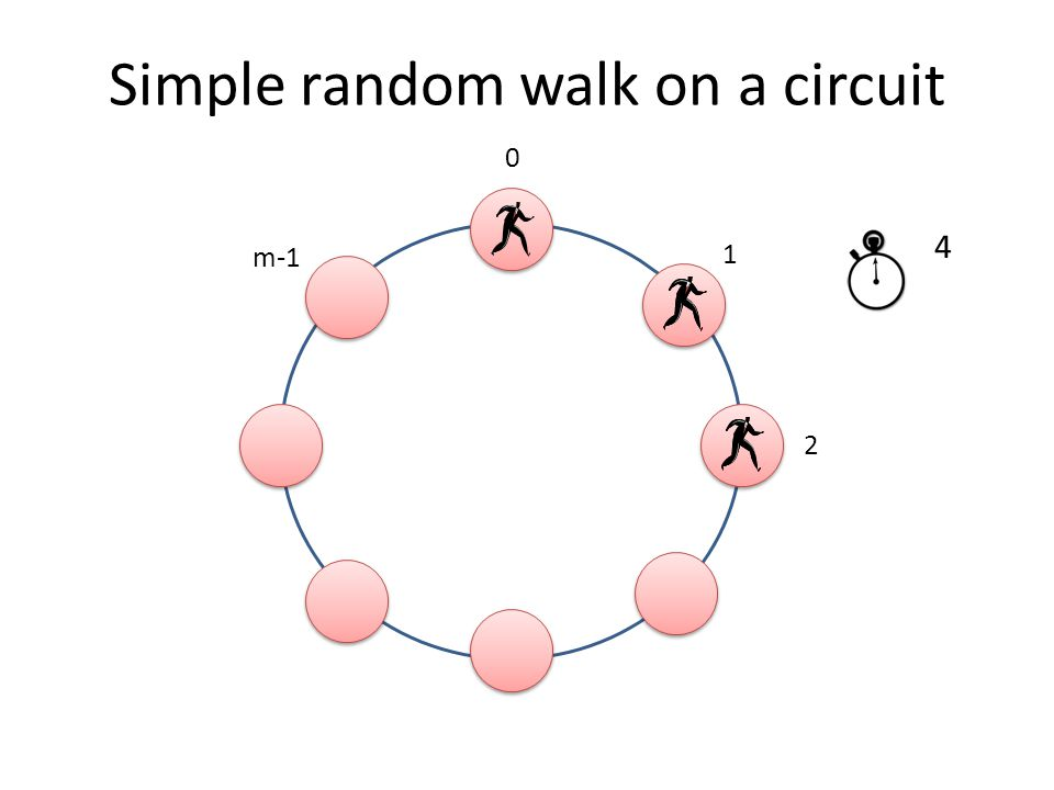 Simple random walk on a circuit 0 1 m-1 2 0 1 234