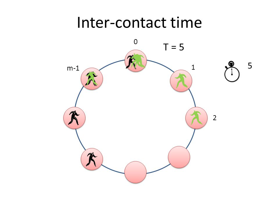 Inter-contact time 0 1 m-1 2 0 1 234 5 T = 5