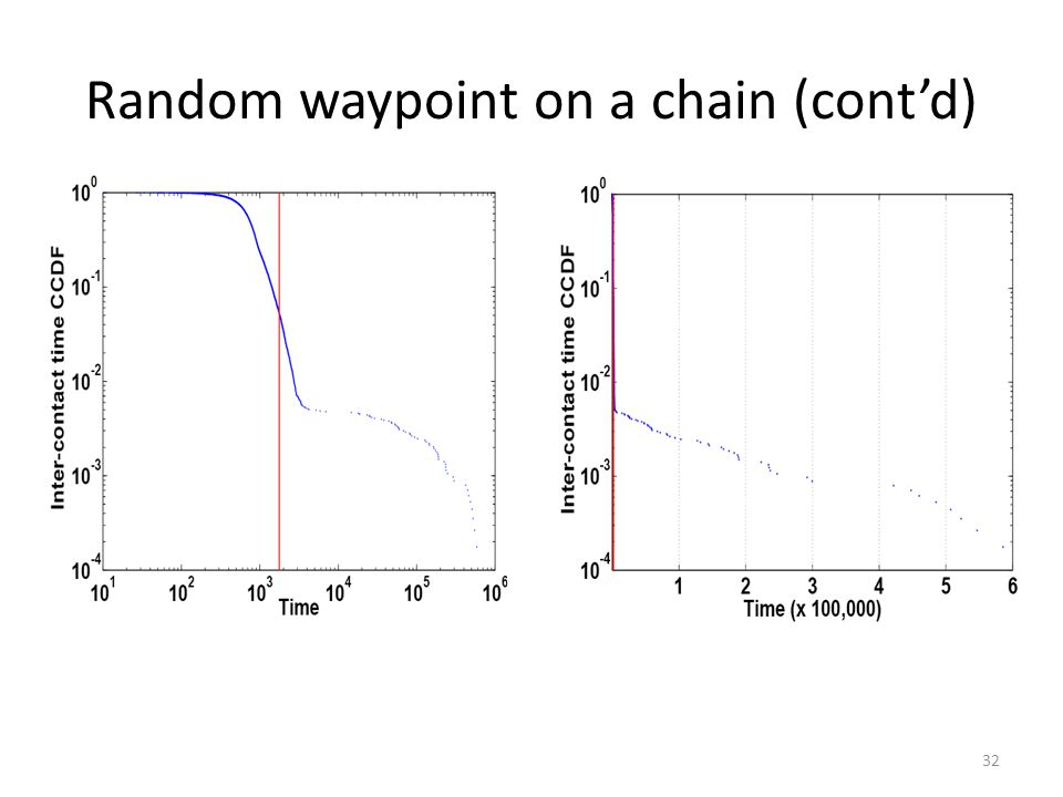 Random waypoint on a chain (contd) 32
