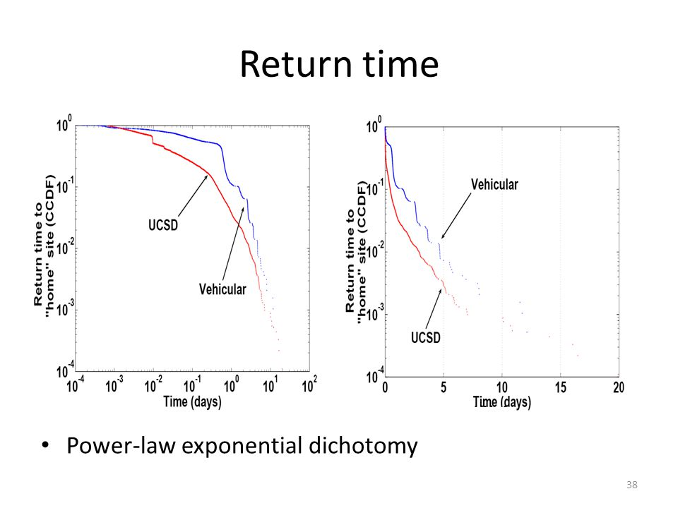 Return time Power-law exponential dichotomy 38