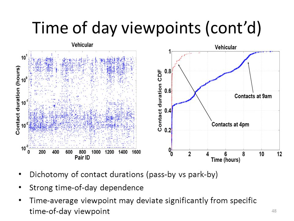 Time of day viewpoints (contd) Dichotomy of contact durations (pass-by vs park-by) Strong time-of-day dependence Time-average viewpoint may deviate significantly from specific time-of-day viewpoint 48