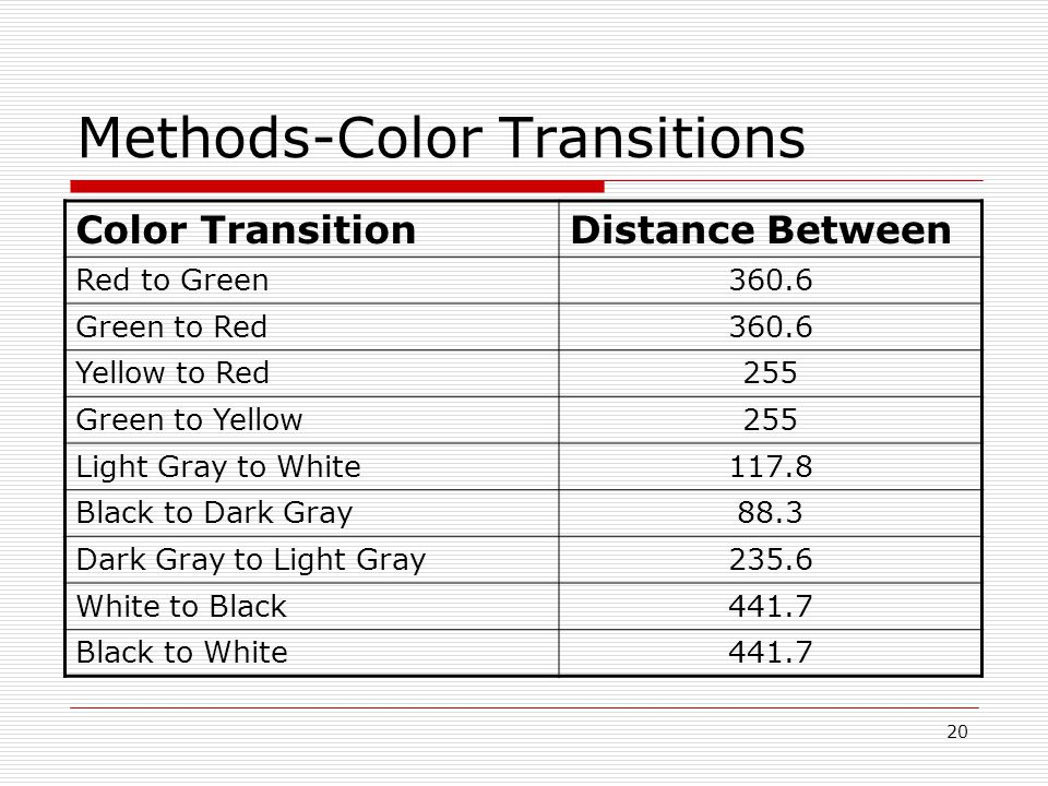 20 Methods-Color Transitions Color TransitionDistance Between Red to Green360.6 Green to Red360.6 Yellow to Red255 Green to Yellow255 Light Gray to White117.8 Black to Dark Gray88.3 Dark Gray to Light Gray235.6 White to Black441.7 Black to White441.7
