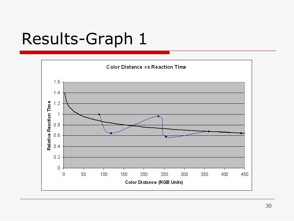 30 Results-Graph 1
