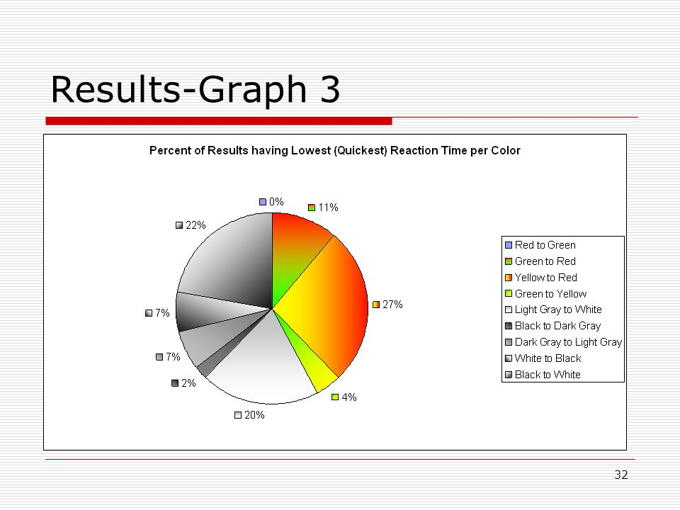 32 Results-Graph 3