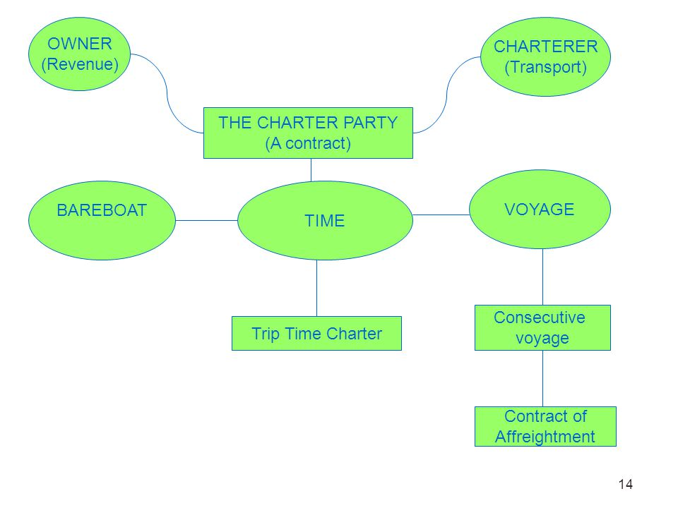 14 OWNER (Revenue) CHARTERER (Transport) THE CHARTER PARTY (A contract) BAREBOAT TIME VOYAGE Trip Time Charter Consecutive voyage Contract of Affreigh