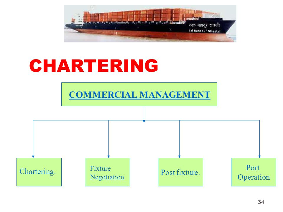 34 CHARTERING Post fixture. Port Operation COMMERCIAL MANAGEMENT Chartering. Fixture Negotiation