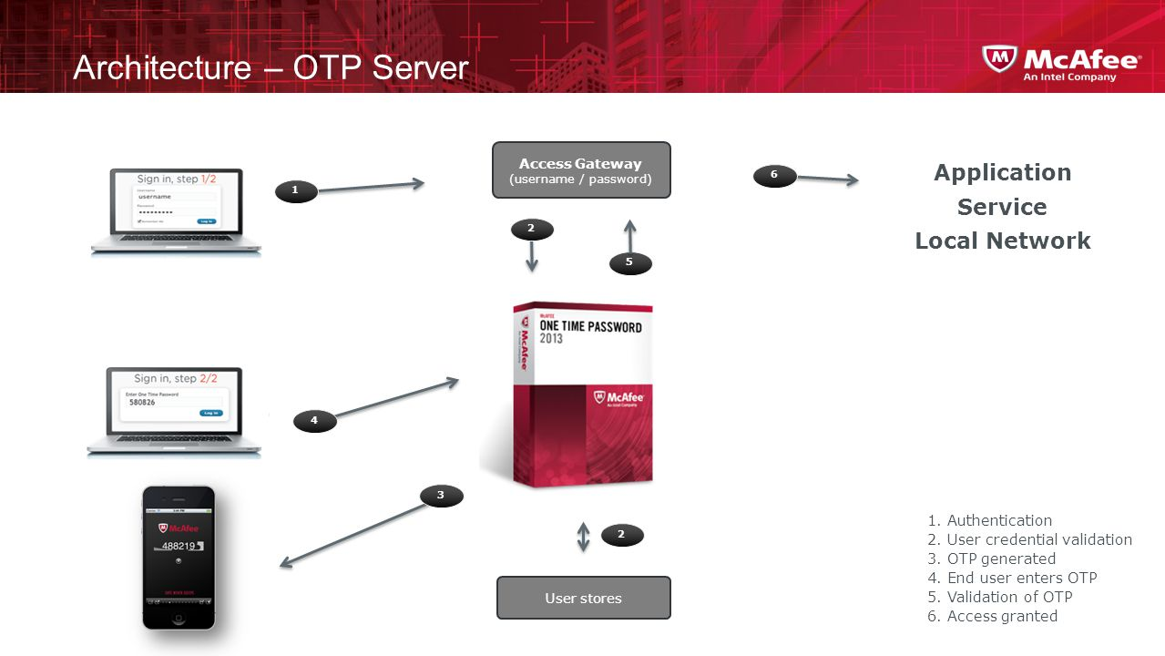 Architecture – OTP Server User stores Application Service Local Network 1 2 3 4 6 1. Authentication 2. User credential validation 3. OTP generated 4.