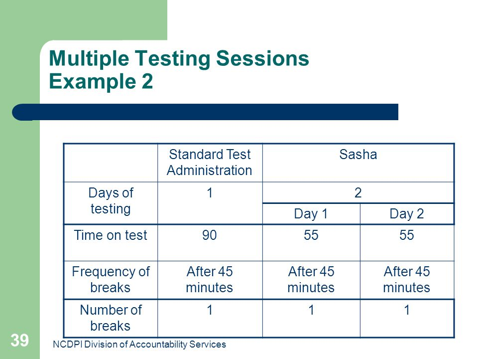 NCDPI Division of Accountability Services 39 Multiple Testing Sessions Example 2 Standard Test Administration Sasha Days of testing 12 Day 1Day 2 Time
