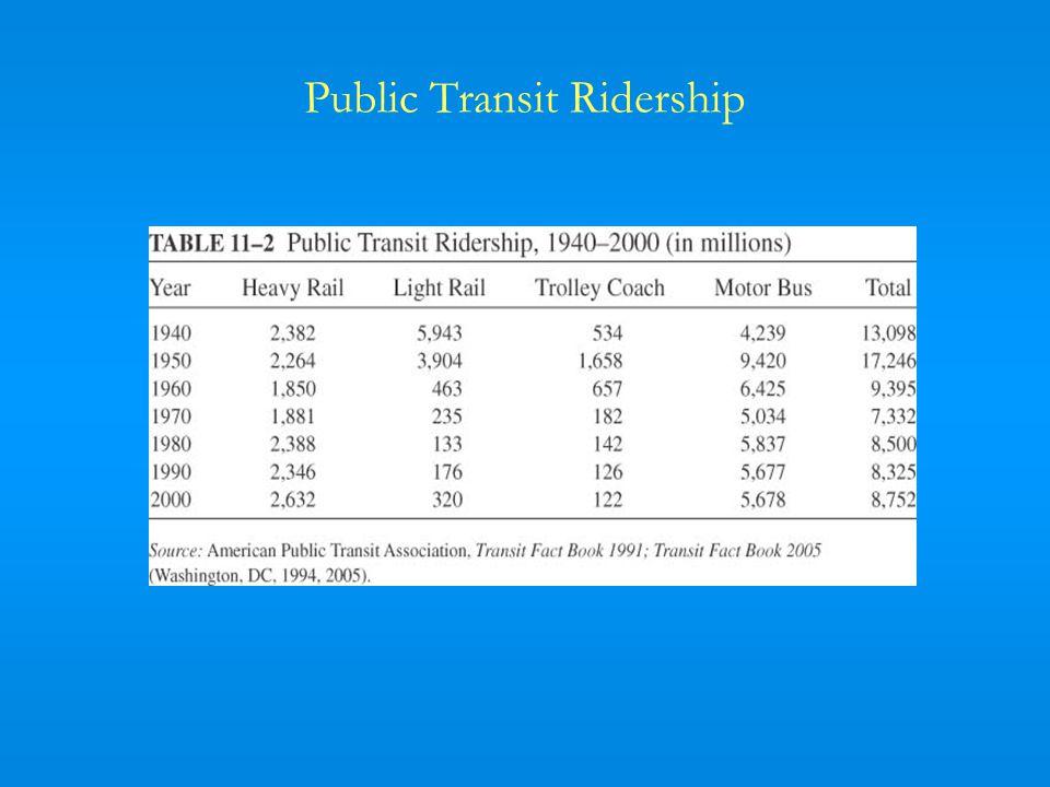 Public Transit Ridership