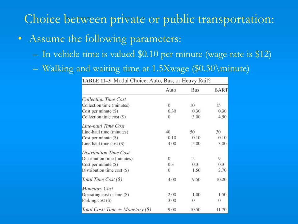 Choice between private or public transportation: Assume the following parameters: –In vehicle time is valued $0.10 per minute (wage rate is $12) –Walking and waiting time at 1.5Xwage ($0.30\minute)