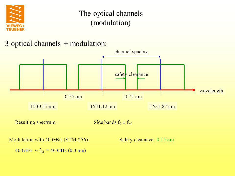 3 optical channels + modulation: wavelength 1531.12 nm1530.37 nm1531.87 nm 0.75 nm 40 GB/s ~ f M = 40 GHz (0.3 nm) Modulation with 40 GB/s (STM-256): channel spacing safety clearance Safety clearance: 0.15 nm The optical channels (modulation) Resulting spectrum: Side bands f 0 ± f M