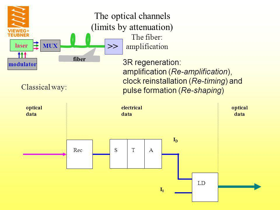 laser modulator MUX fiber The fiber: amplification RecSTA LD optical data optical data electrical data IDID I0I0 3R regeneration: amplification (Re-amplification), clock reinstallation (Re-timing) and pulse formation (Re-shaping) Classical way: >> The optical channels (limits by attenuation)