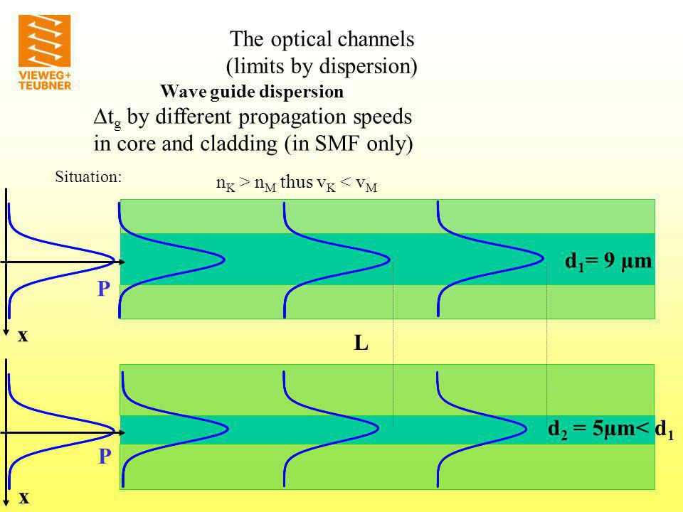 t g by different propagation speeds in core and cladding (in SMF only) L d 1 = 9 µm d 2 = 5µm< d 1 P x P x Situation: n K > n M thus v K < v M Wave guide dispersion The optical channels (limits by dispersion)