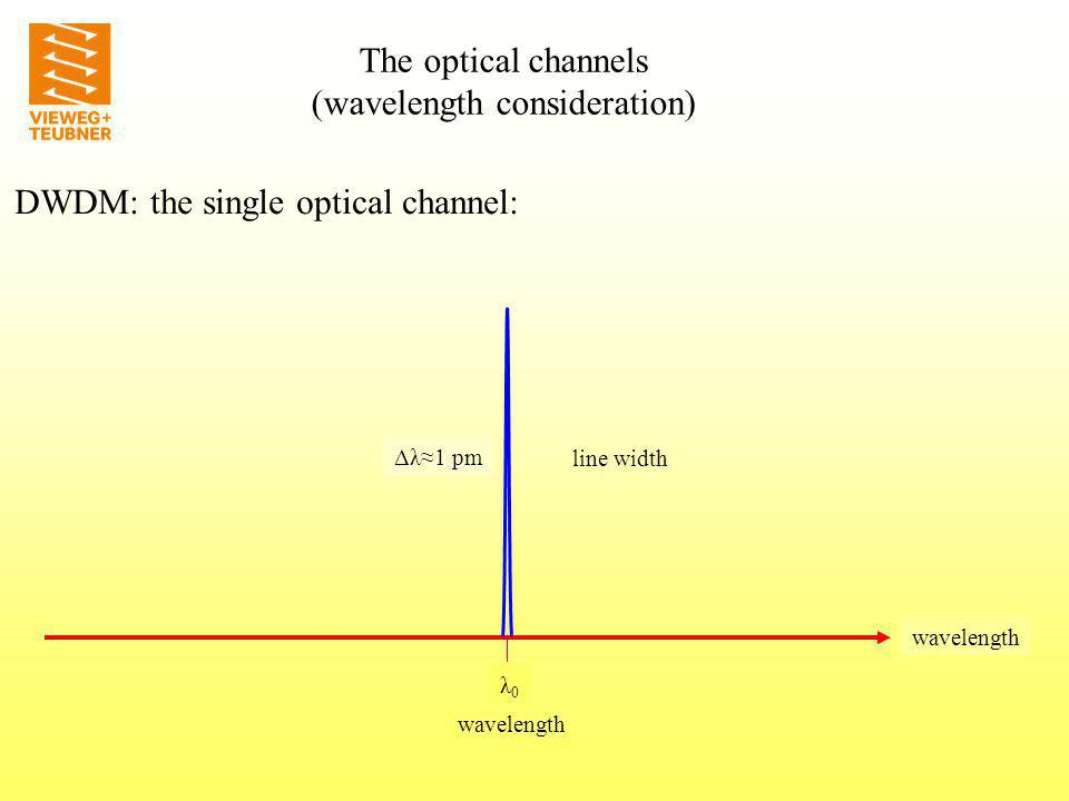 frequency f0f0 wavelength λ0λ0 The optical channels (wavelength consideration) DWDM: the single optical channel: Δλ1 pm line width wavelength