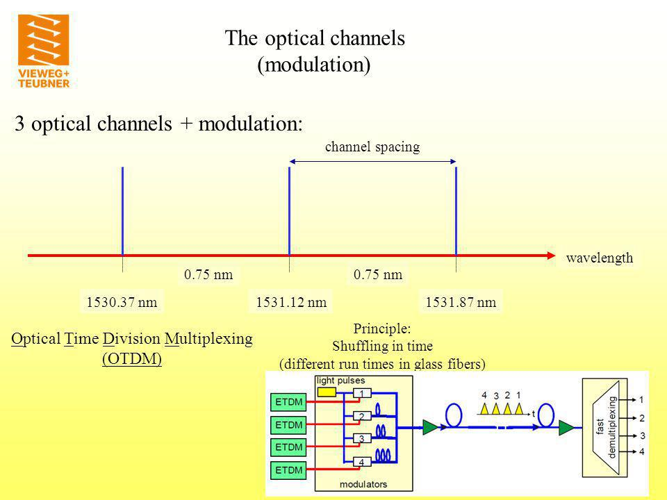 3 optical channels + modulation: wavelength 1531.12 nm1530.37 nm1531.87 nm 0.75 nm channel spacing The optical channels (modulation) Optical Time Division Multiplexing (OTDM) Principle: Shuffling in time (different run times in glass fibers)