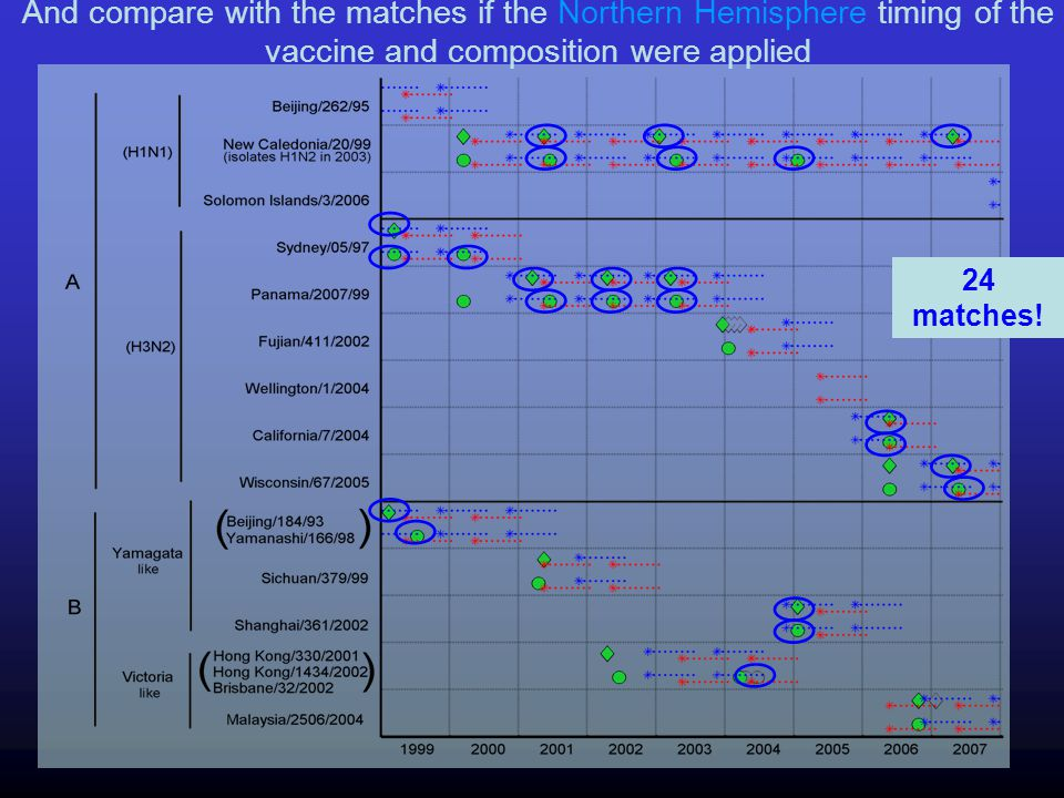 And compare with the matches if the Northern Hemisphere timing of the vaccine and composition were applied 24 matches!