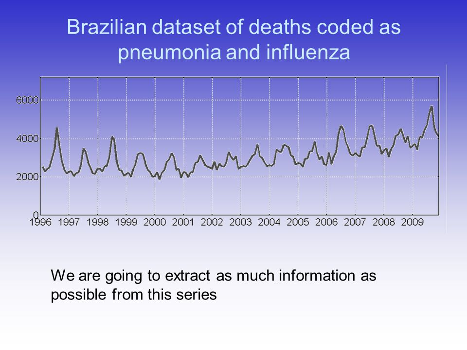 Brazilian dataset of deaths coded as pneumonia and influenza We are going to extract as much information as possible from this series