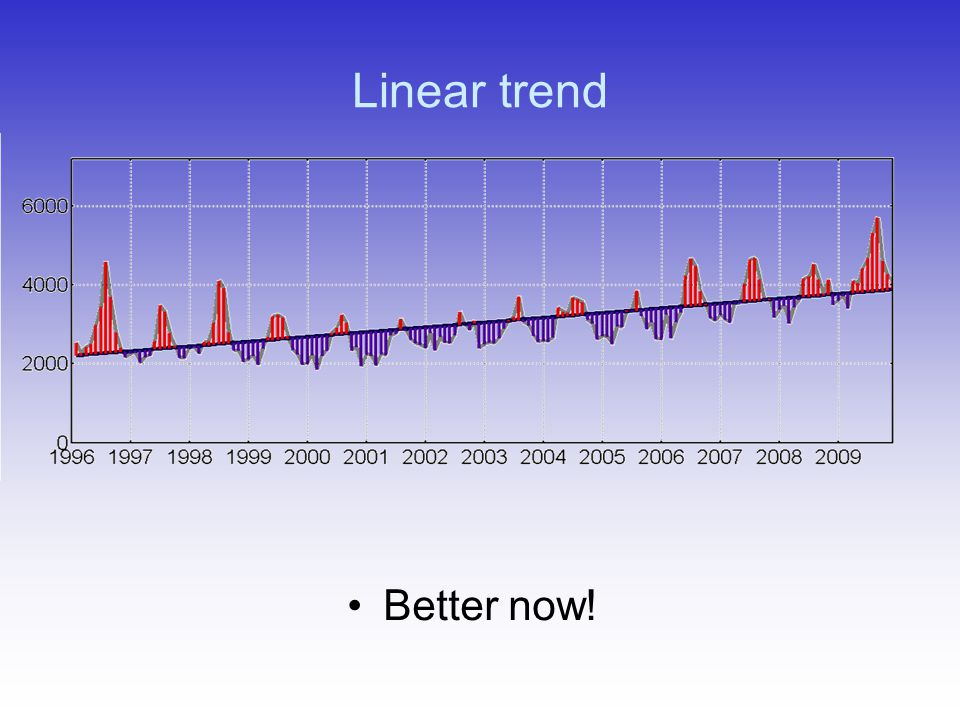 Linear trend Better now!