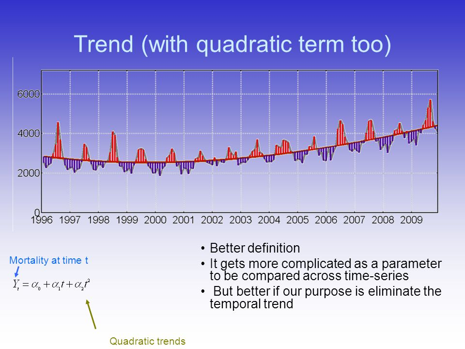 Trend (with quadratic term too) Mortality at time t Quadratic trends Better definition It gets more complicated as a parameter to be compared across t