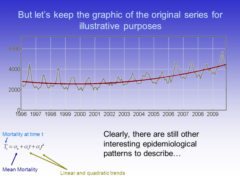 But lets keep the graphic of the original series for illustrative purposes Clearly, there are still other interesting epidemiological patterns to desc