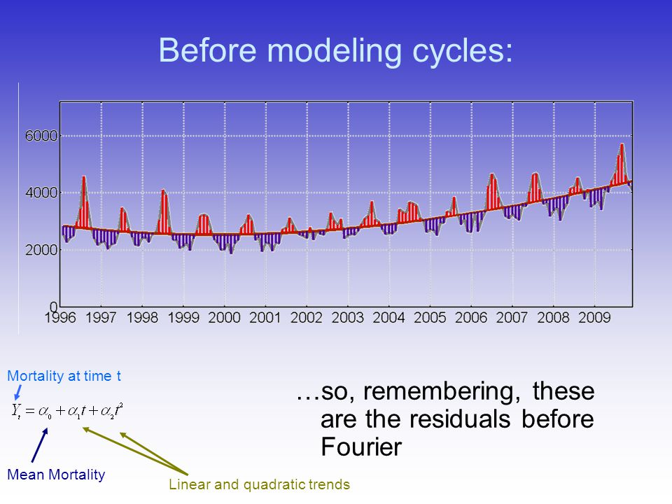 Before modeling cycles: …so, remembering, these are the residuals before Fourier Linear and quadratic trends Mean Mortality Mortality at time t