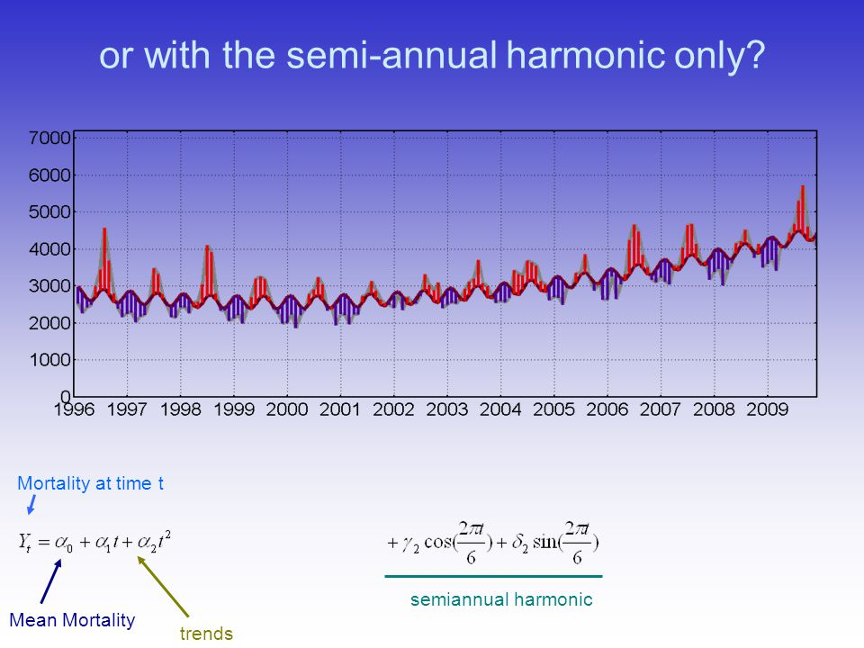 or with the semi-annual harmonic only? Mortality at time t trends semiannual harmonic Mean Mortality