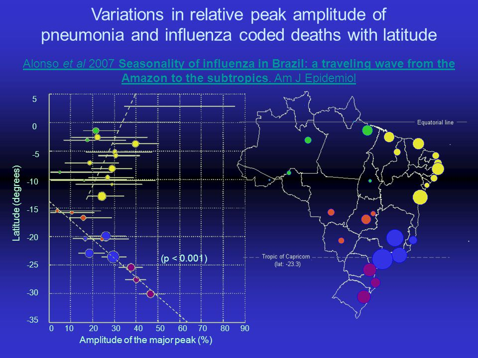 Variations in relative peak amplitude of pneumonia and influenza coded deaths with latitude Alonso et al 2007 Seasonality of influenza in Brazil: a tr