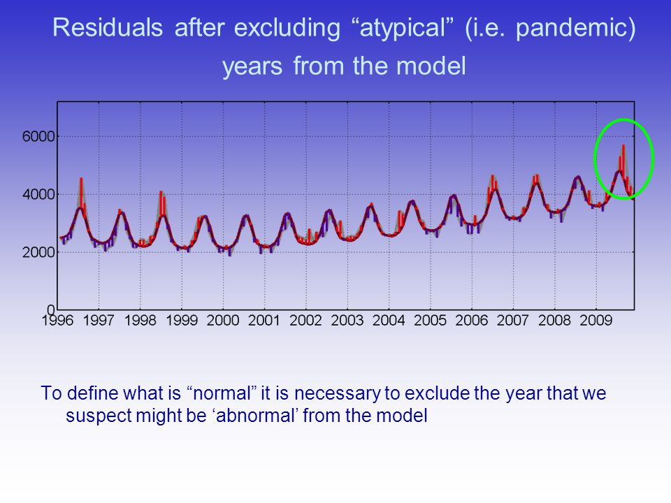 Residuals after excluding atypical (i.e. pandemic) years from the model To define what is normal it is necessary to exclude the year that we suspect m
