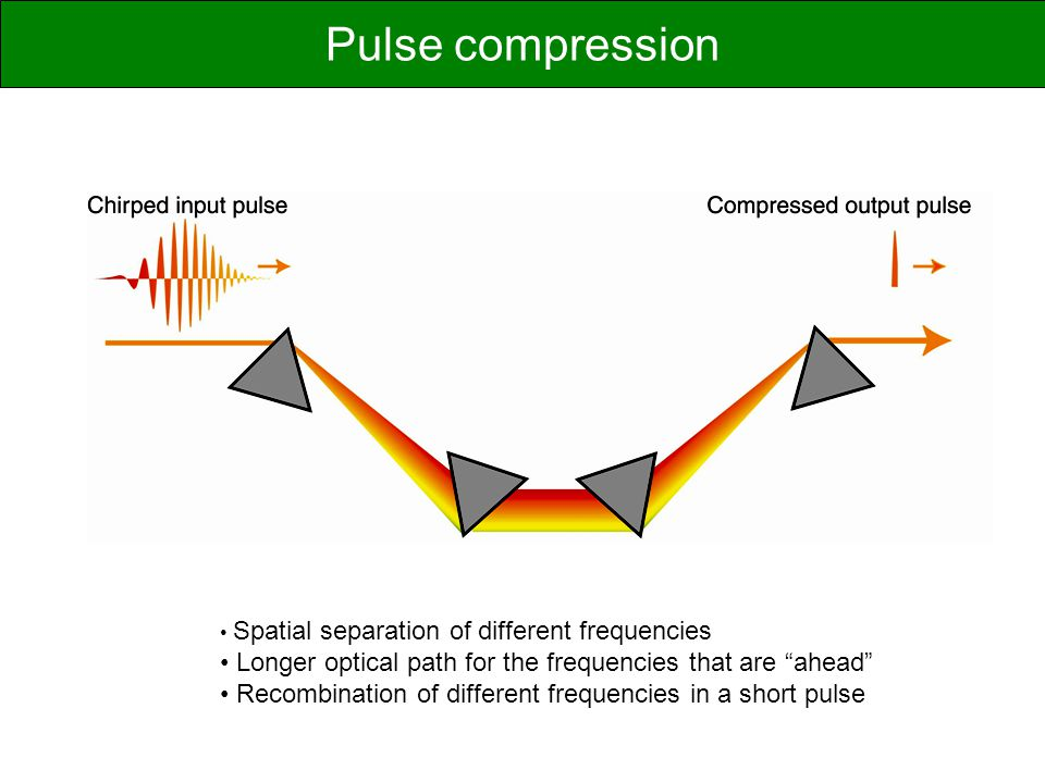 Spatial separation of different frequencies Longer optical path for the frequencies that are ahead Recombination of different frequencies in a short pulse Pulse compression