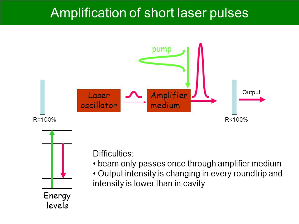Laser oscillator Amplifier medium pump Energy levels Difficulties: beam only passes once through amplifier medium Output intensity is changing in every roundtrip and intensity is lower than in cavity R=100%R<100% Output Amplification of short laser pulses