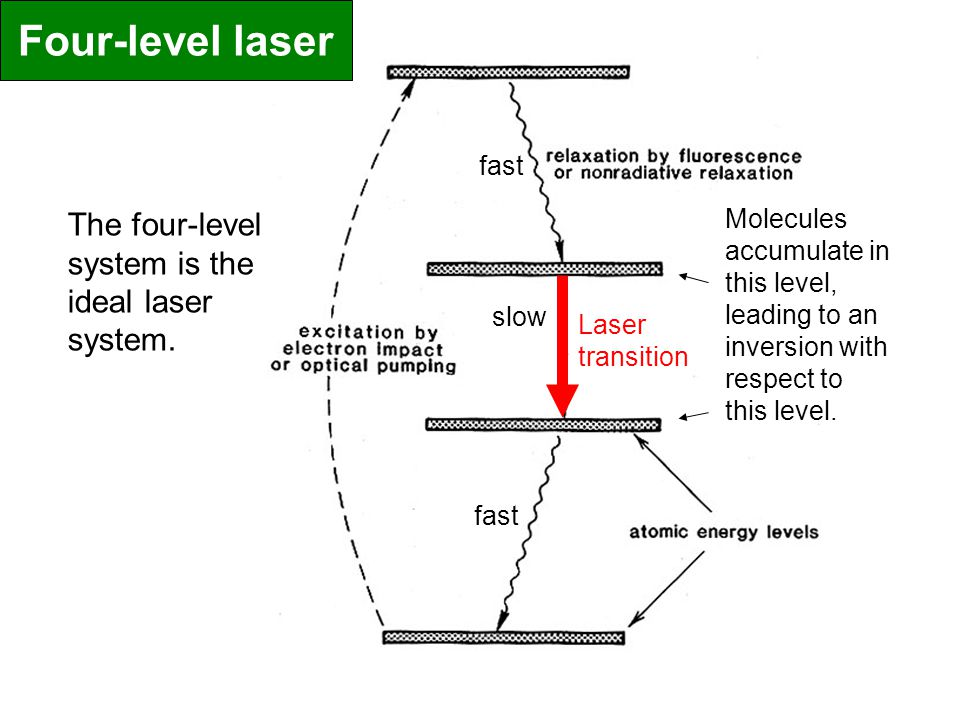The four-level system is the ideal laser system. fast slow Molecules accumulate in this level, leading to an inversion with respect to this level. Las