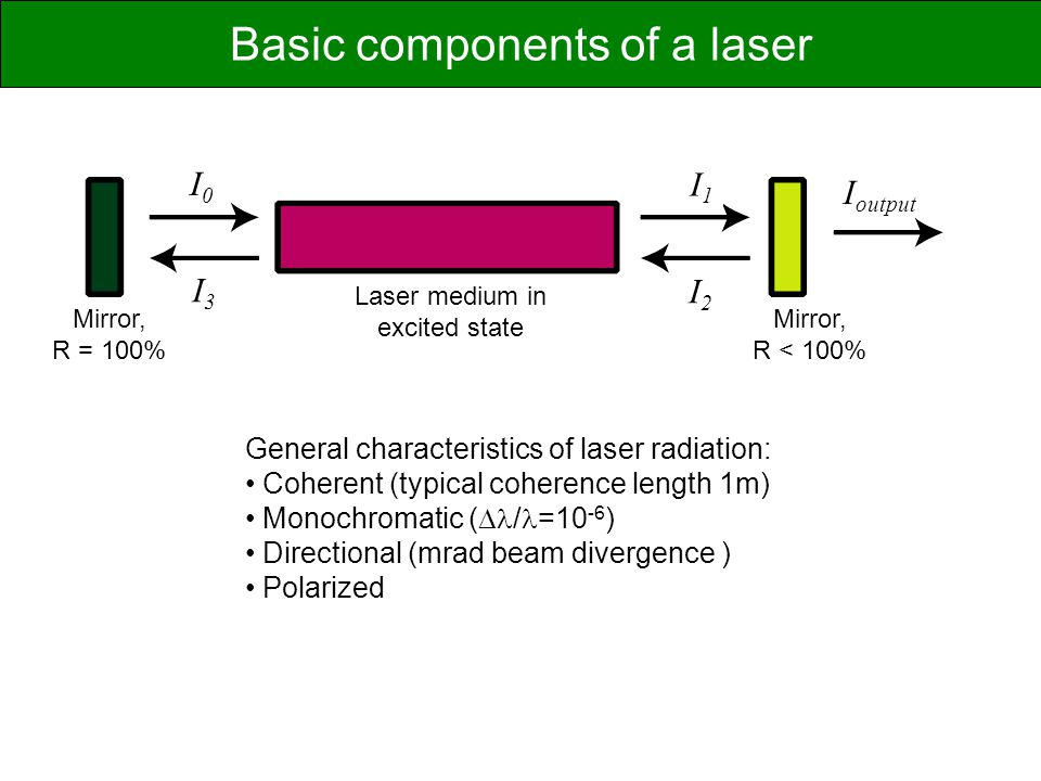 Mirror, R = 100% Mirror, R < 100% I0I0 I1I1 I2I2 I3I3 Laser medium in excited state I output General characteristics of laser radiation: Coherent (typ