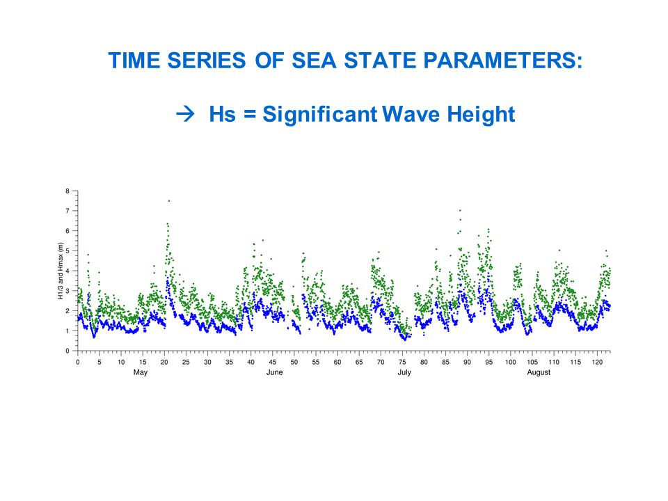 TIME SERIES OF SEA STATE PARAMETERS: Hs = Significant Wave Height