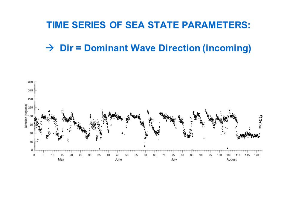 TIME SERIES OF SEA STATE PARAMETERS: Dir = Dominant Wave Direction (incoming)