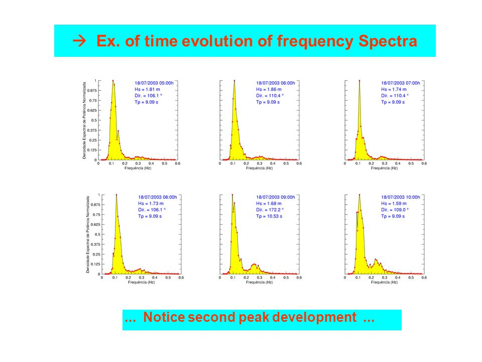 Ex. of time evolution of frequency Spectra... Notice second peak development...