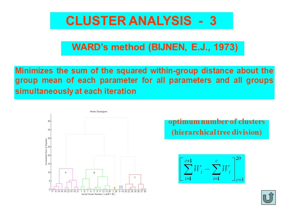 Minimizes the sum of the squared within-group distance about the group mean of each parameter for all parameters and all groups simultaneously at each iteration WARDs method (BIJNEN, E.J., 1973) optimum number of clusters (hierarchical tree division) CLUSTER ANALYSIS - 3