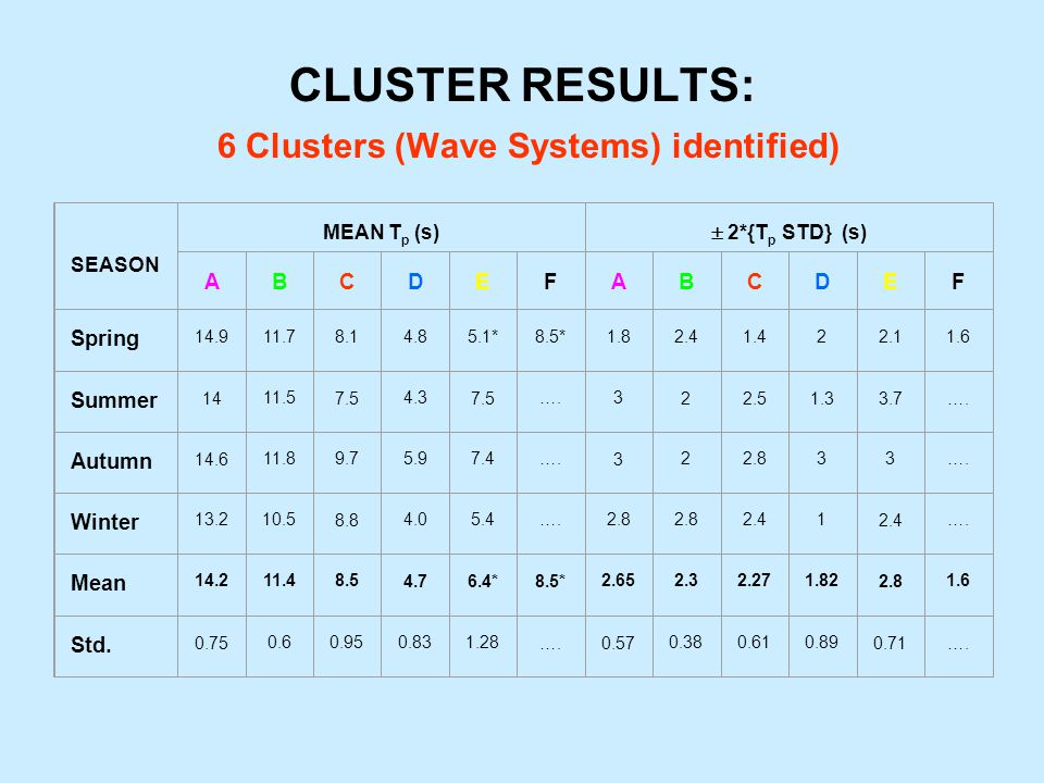 CLUSTER RESULTS: 6 Clusters (Wave Systems) identified) SEASON MEAN T p (s) 2*{T p STD} (s) ABCDEFABCDEF Spring 14.911.78.14.85.1*8.5*1.82.41.422.11.6 Summer 1411.57.54.37.5….322.51.33.7….